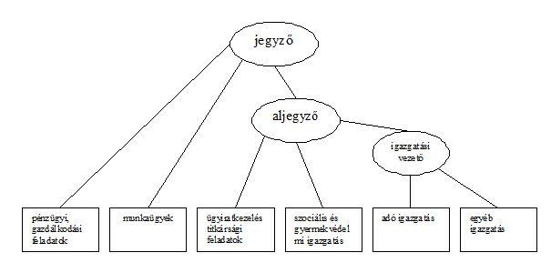 szervezeti_struktura